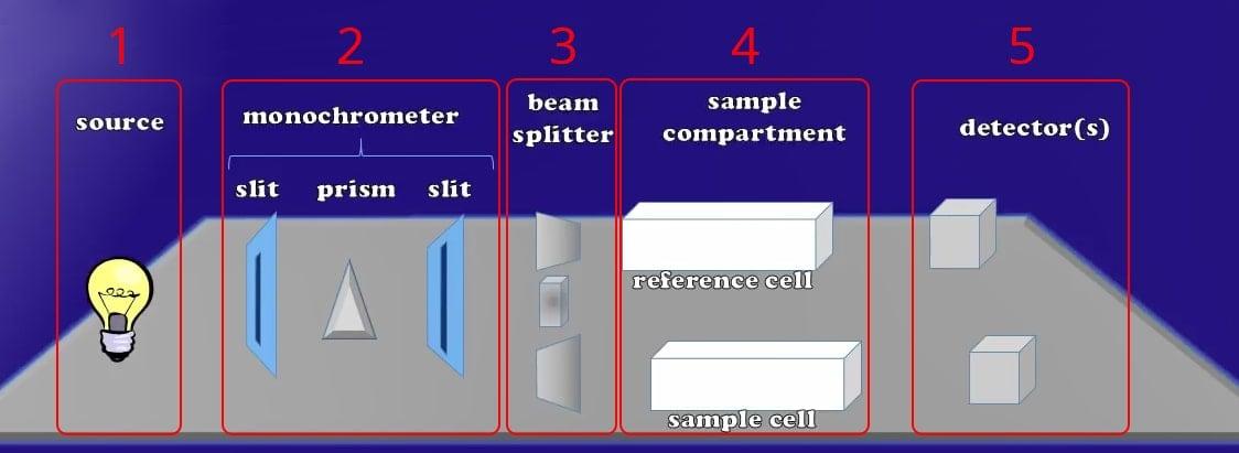 5 Parts of Spectrophotometer Design