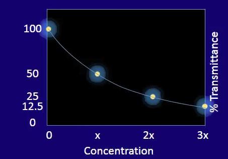 Spectrophotometer Data Curve