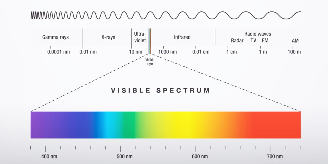 UV vis Spectral Range