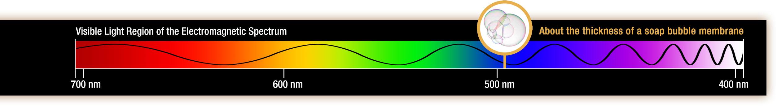 visible wavelength range