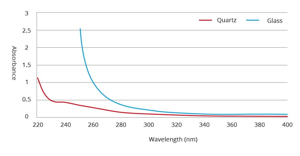 Quartz and Glass Material Absorbance Curve